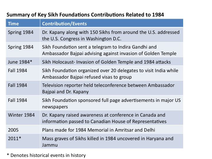 The Commitment by Sikh Foundation
