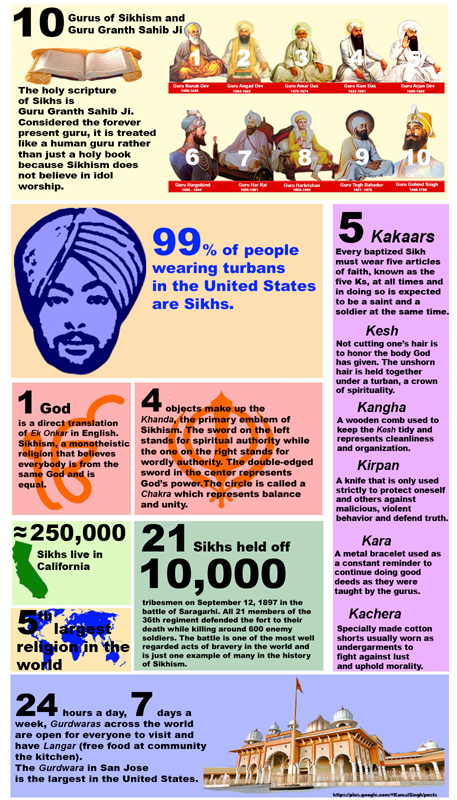 What it takes to be a Sikh-l