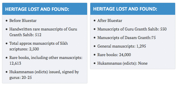 The missing chapter of 1984: Book by book, Sikh Reference Library struggles to restore glory